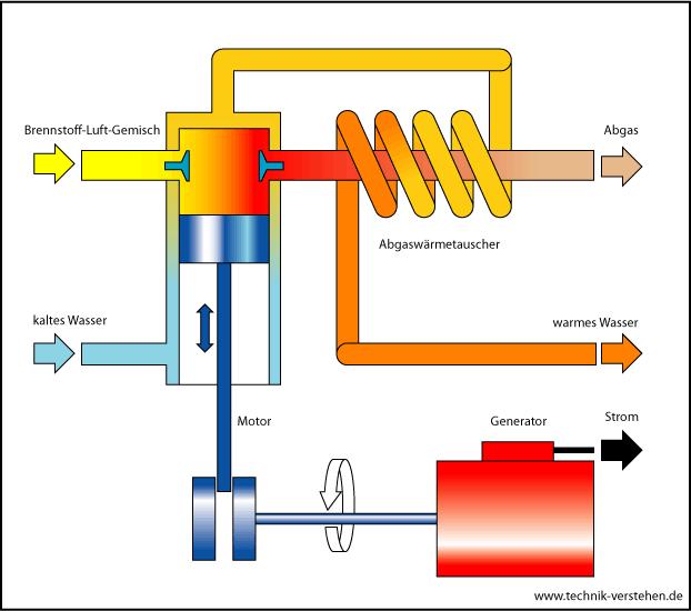 blockheizkraftwerk2
