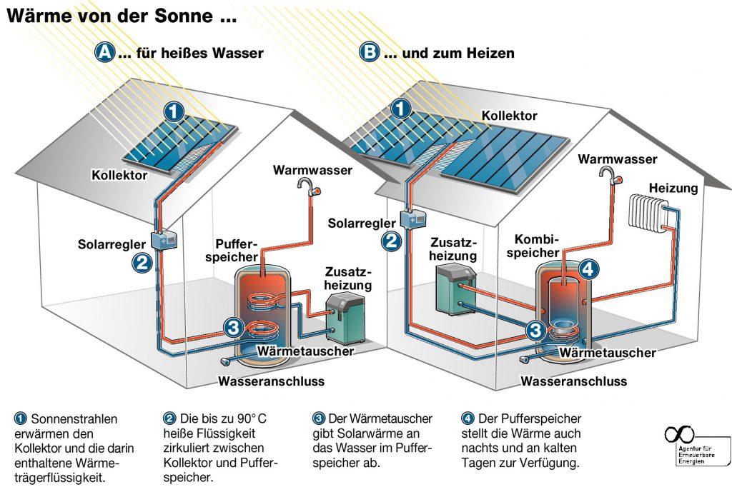 Solarthermie D